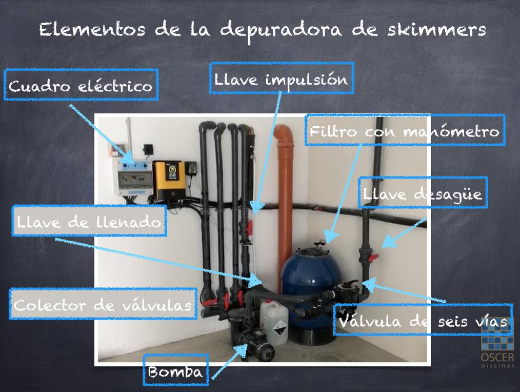 Elementos de la depuradora instalados en el cuarto de depuración