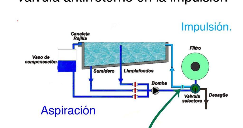 Esquema de piscina desbordante y dónde se ubica la válvula antirretorno.