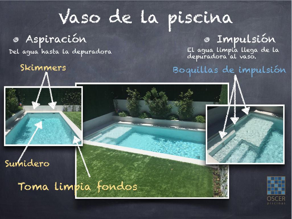 Componentes del vaso de la piscina, separados en aspiración e impulsión.